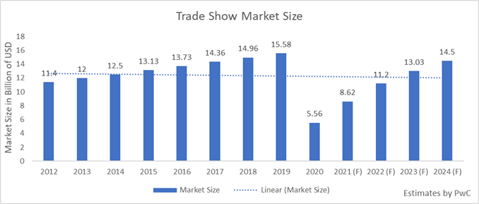 Will trade shows really bring value again starting in 2021?