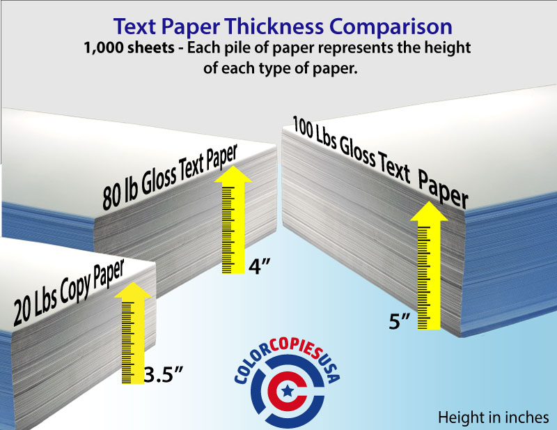 A picture that shows the height of a pile of 1,000 sheets of three different types of paper, 80lb gloss text, 100 lb gloss text, compared to 20lb copy paper, indicating that the number does not provide all the answers
