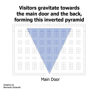 The vertex of the inverted pyramid is around the main entrance to the exhibition hall