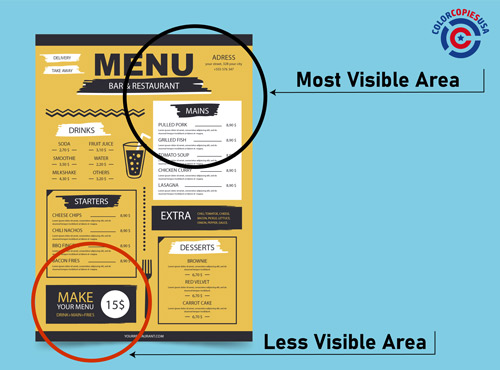 illustration of a menu where there is a circle showing the area that becomes more visible to people and it also shows the areas that are more difficult for people to see.