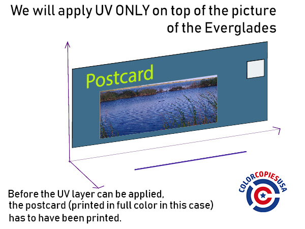 The picture shows a representation of a postcard that has been printed in full color. 3 spatial axes are shown to help explain that the UV applies as a separate layer of print