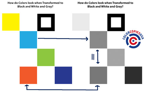 The image displayed shows different squares filled with many colors on the left half, and on the right side of the image, the same sequence of squares has been transformed into black and white and gray colors. The image is pointing out that different colors will render about the same gray colors